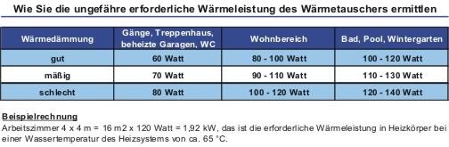 Wärmeleistung Wärmetauscher